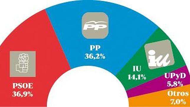 Empate técnico de PSOE y PP tras la sucesión de Griñán