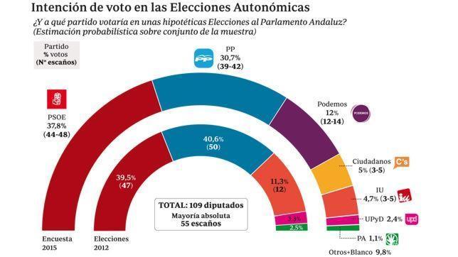 Gráfico de intención de voto en las Elecciones Autonómicas