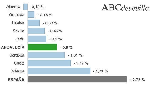 El paro cayó en mayo en Andalucía a un ritmo tres veces inferior a la media de España