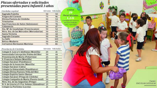 La baja de la natalidad no merma las solicitudes en la concertada católica en Córdoba
