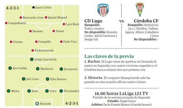 Gráfico con las posibles alineaciones de Lugo y Córdoba CF