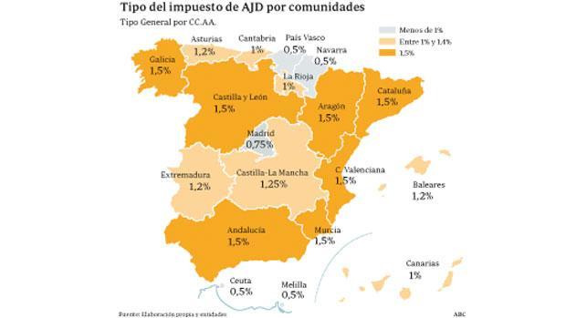 Comparativa del tipo impositivo de todas las comunidades autonómas