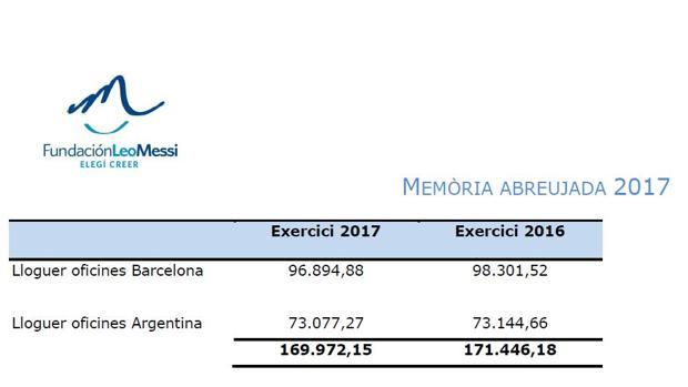 La Fundación Messi ha pagado 330.000 euros a una empresa del futbolista por el alquiler de su sede en Argentina
