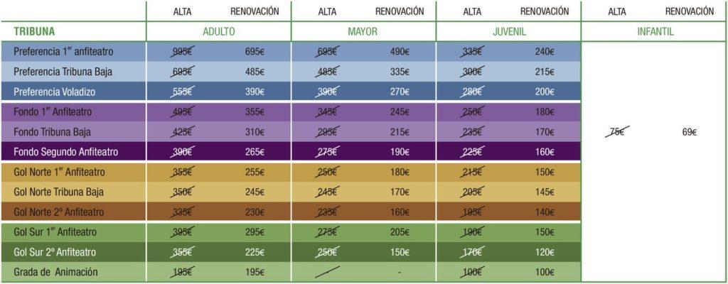 Precios de los abonos del Betis (Foto: RBB)