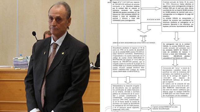 Lopera y el gráfico en el que el juez muestra su modus operandi