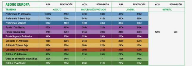Precios del 'Abono Europa' del Betis 2018-2019