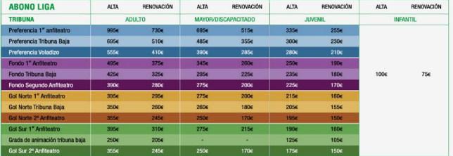 Precios del 'Abono Betis' 2018-2019