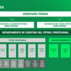 Nuevo organigrama deportivo del Betis de cara a la temporada 19-20 (Imagen: Real Betis)