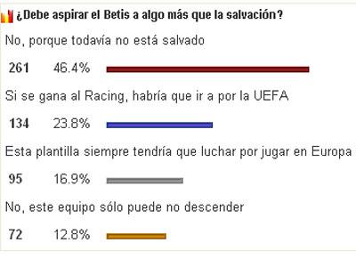 Real Betis: Encuesta de alfinaldelapalmera.com