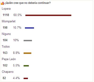 Real Betis: Resultados de la encuesta
