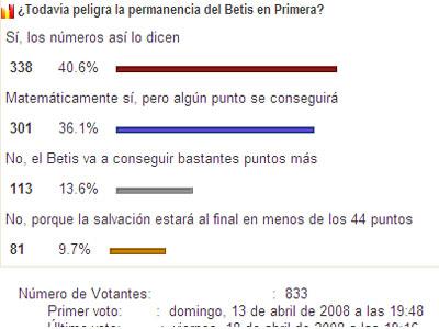 Real Betis: Más del 75% cree que peligra la salvación