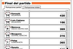 Squillaci, el más valorado por la afición ante el Barça