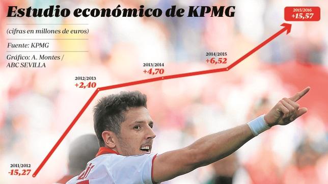 Estudio económico de KPMG