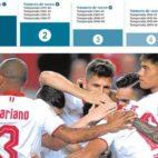 Las mejores clasificaciones del Sevilla FC en su historia