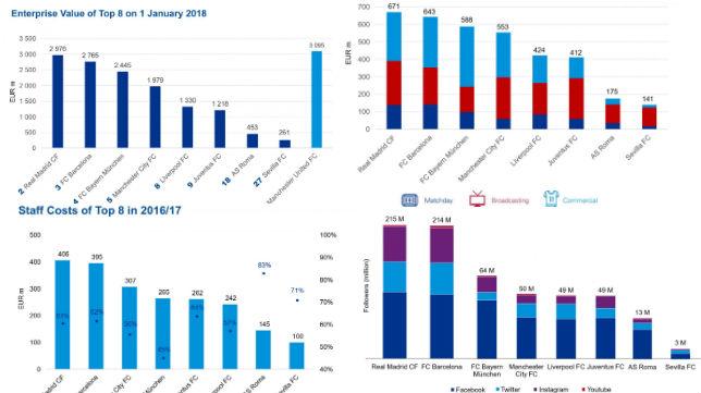 Información de la auditoría KPMG Football Benchmark
