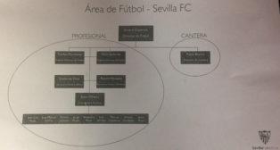 El nuevo organigrama de la dirección deportiva del Sevilla FC