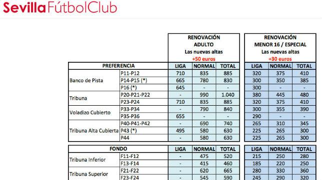Precios de los abonos del Sevilla (SFC)
