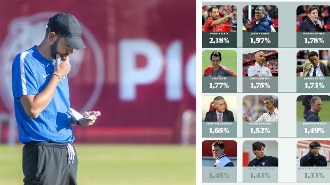 De Caparrós a Machín: son doce los entrenadores que ha tenido el Sevilla en el siglo XXI