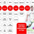 Equipos con más debutantes en LaLiga 2019-20