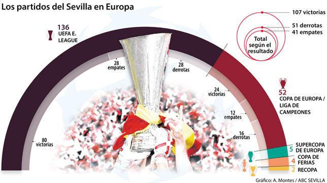 Gráfico sobre los 199 partidos del Sevilla en Europa