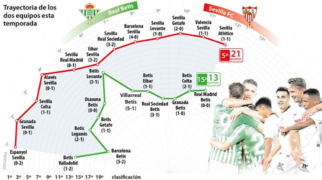 Trayectoria del Sevilla y el Betis antes de enfrentarse en el derbi del domingo (Gráfico: Antonio Montes/ABC)