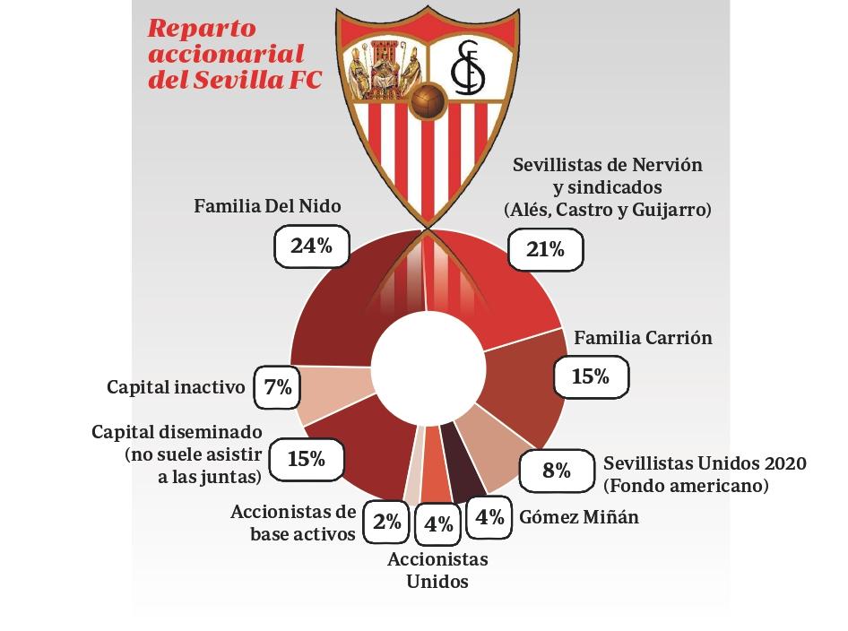Reparto accionarial del Sevilla FC