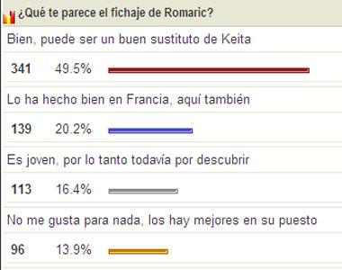 Sevilla FC: Datos de la encuesta sobre Romaric