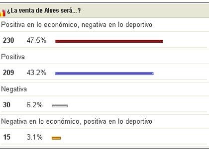 Sevilla FC: Encuesta de esta semana