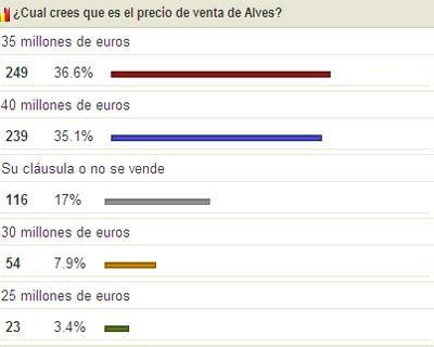Sevilla FC: La afición le pone precio a Alves