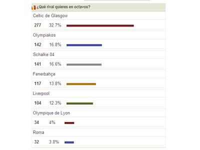 Sevilla FC: El Celtic, el preferido de los sevillistas