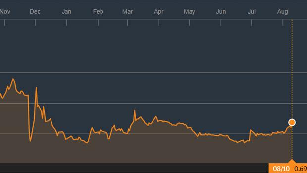 La evolución bursátil de Abengoa desde que entrara en preconcurso de acreedores en noviembre de 2015