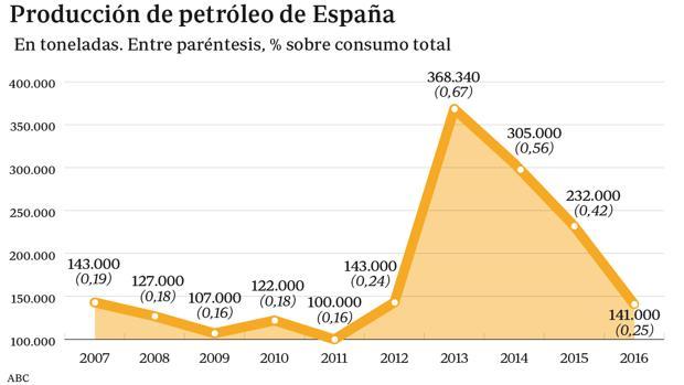 España importó de Venezuela un 65% menos de petróleo en 2016
