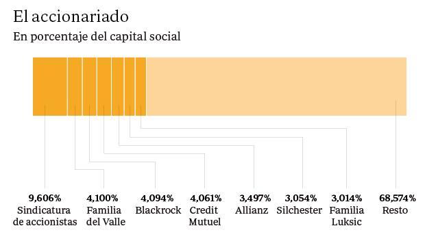 Qui nes son los principales accionistas del banco popular for Oficinas banco popular malaga