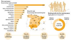 Distribución de los autónomos españoles
