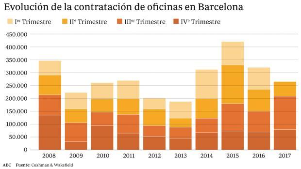 La crisis pol tica paraliza el mercado de oficinas en for Oficina de registro barcelona