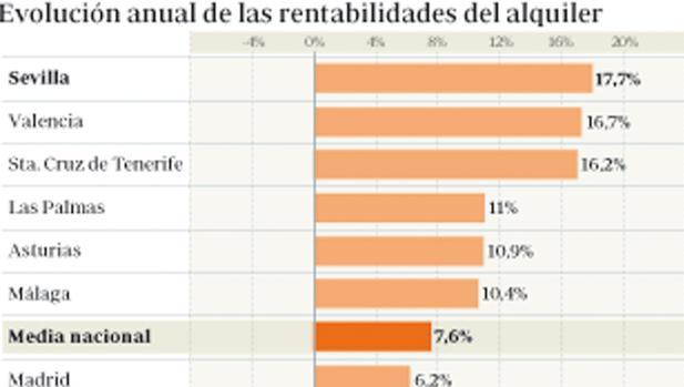 Evolución anual de las rentabilidades del alquiler