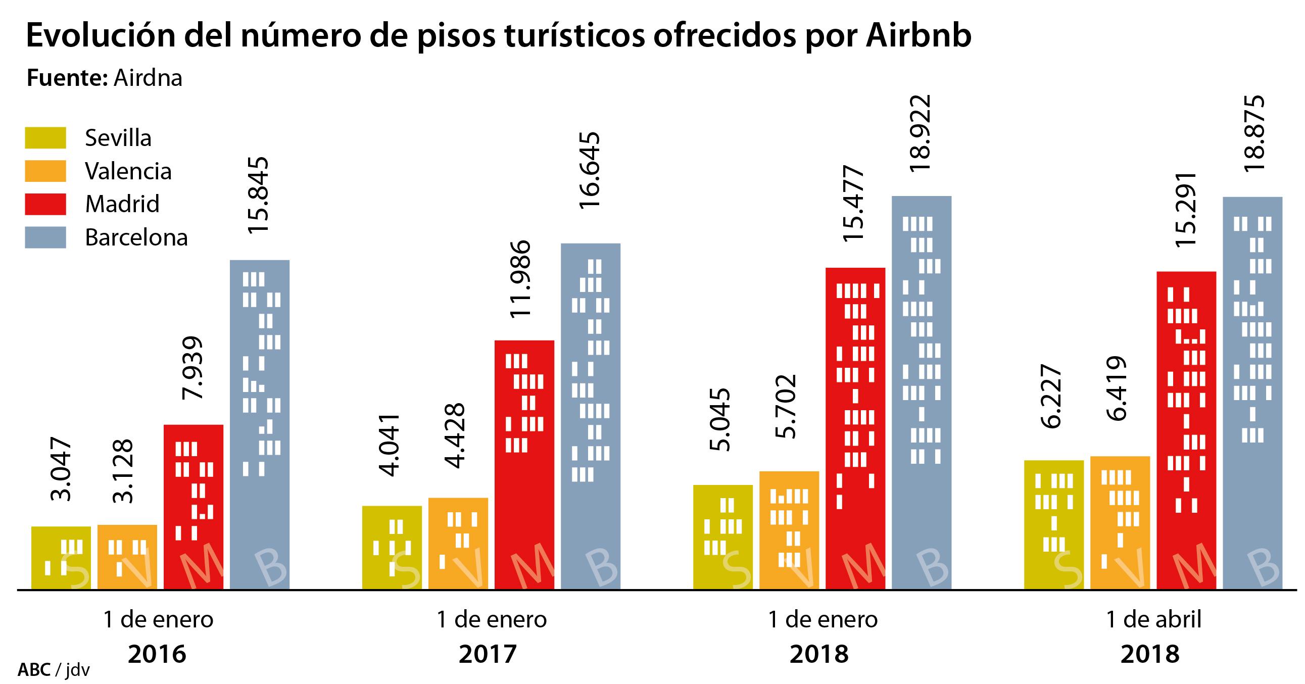 La oferta de airbnb en madrid y barcelona se duplica desde for Piso turistico madrid