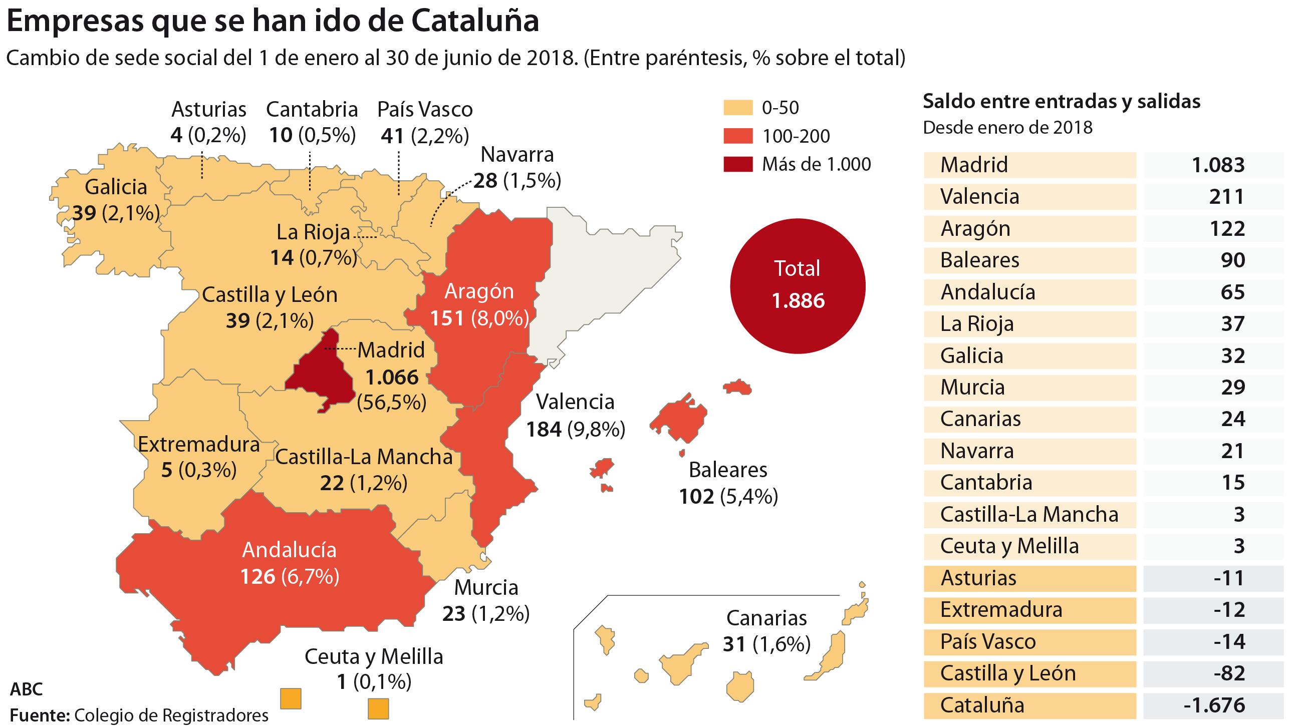 Casi 2.000 empresas ya han salido de Cataluña este año, la mitad a Madrid