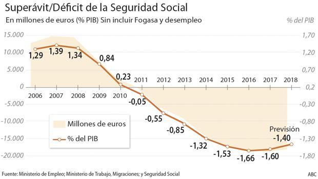 El déficit de la Seguridad Social rondará los 19.500 millones de euros este año