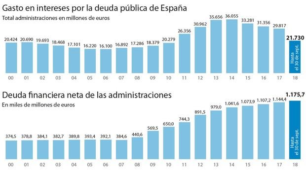 Fuente: Intervención General del Estado, INE y Banco de España