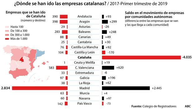 El «procés» ha empujado a salir de Cataluña a 5.244 empresas
