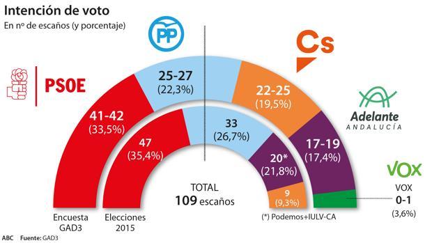 Elecciones andaluzas: 2 de diciembre Encuesta-elecciones-andalucia4--620x349-krTF--620x349@abc