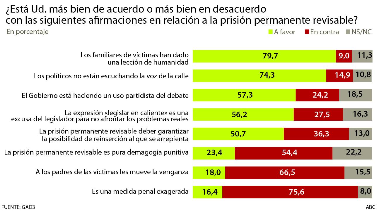 El 80 por ciento elogia la lección dada por los padres de las víctimas
