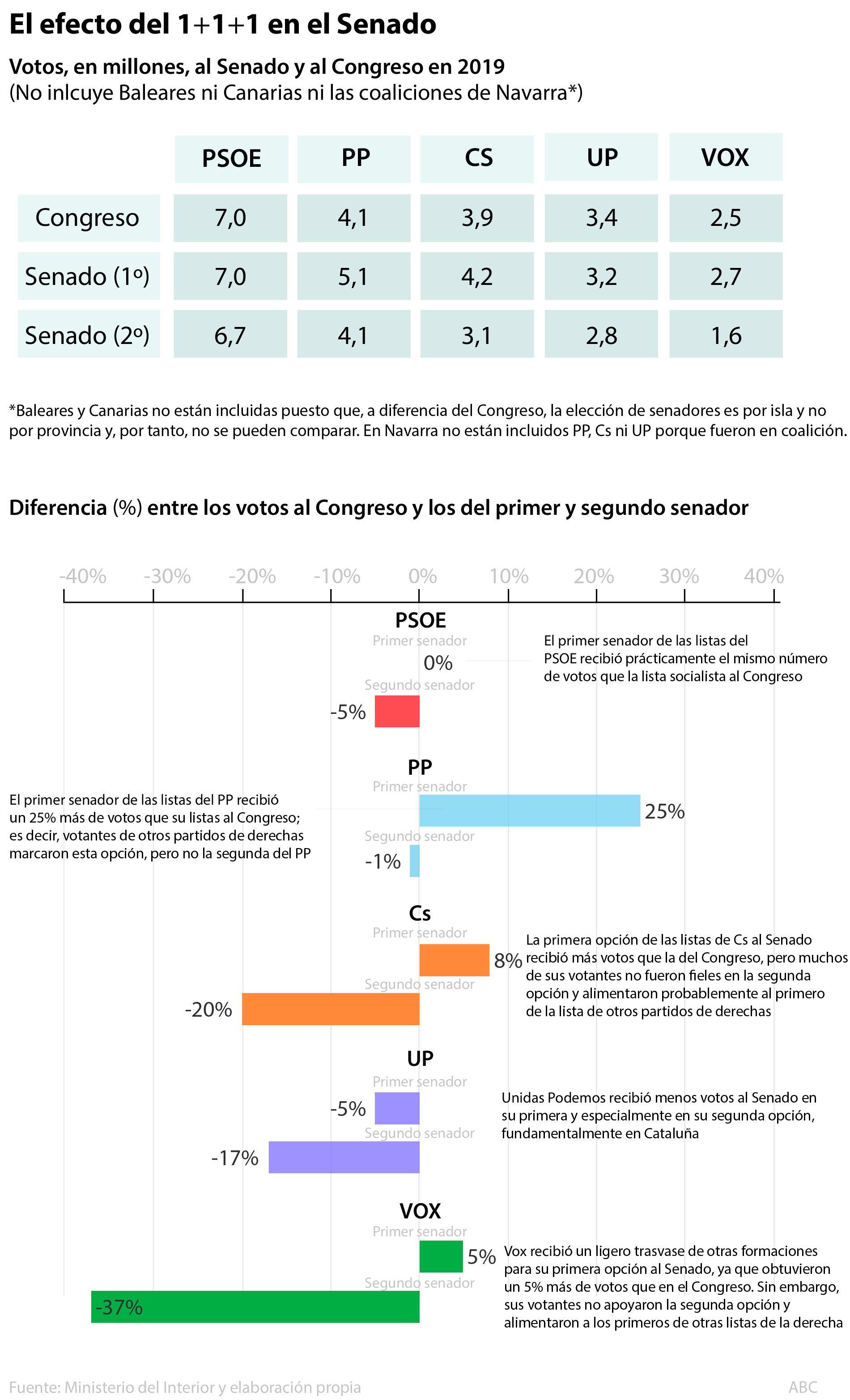 Efecto del voto 1+1+1 en el Senado