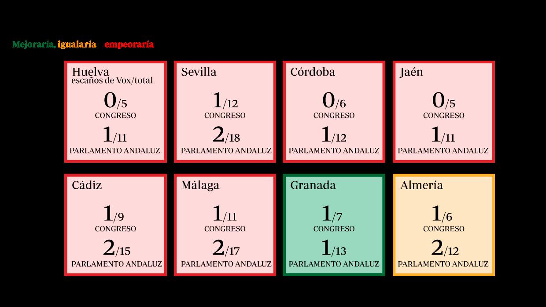 El éxito andaluz no serviría a Vox en las elecciones generales