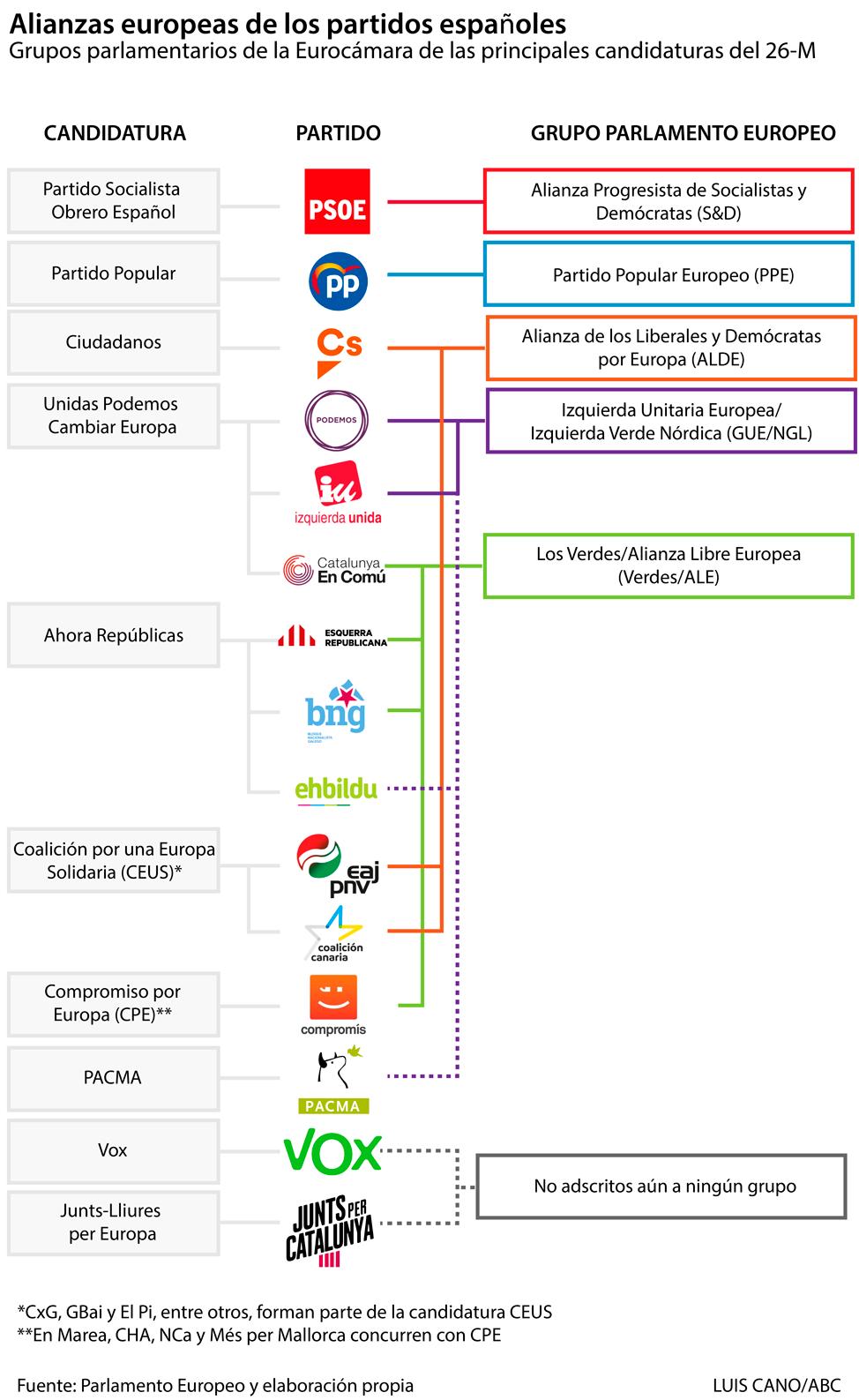 ¿Adónde va tu voto en las elecciones europeas?: Alianzas de los partidos españoles en la UE