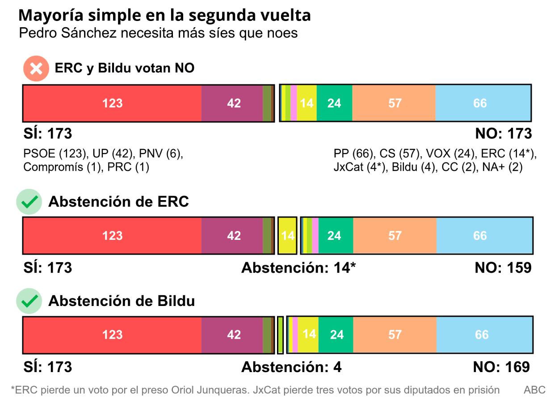 El pacto en Navarra aboca a Pedro Sánchez a depender de la abstención de Bildu y ERC