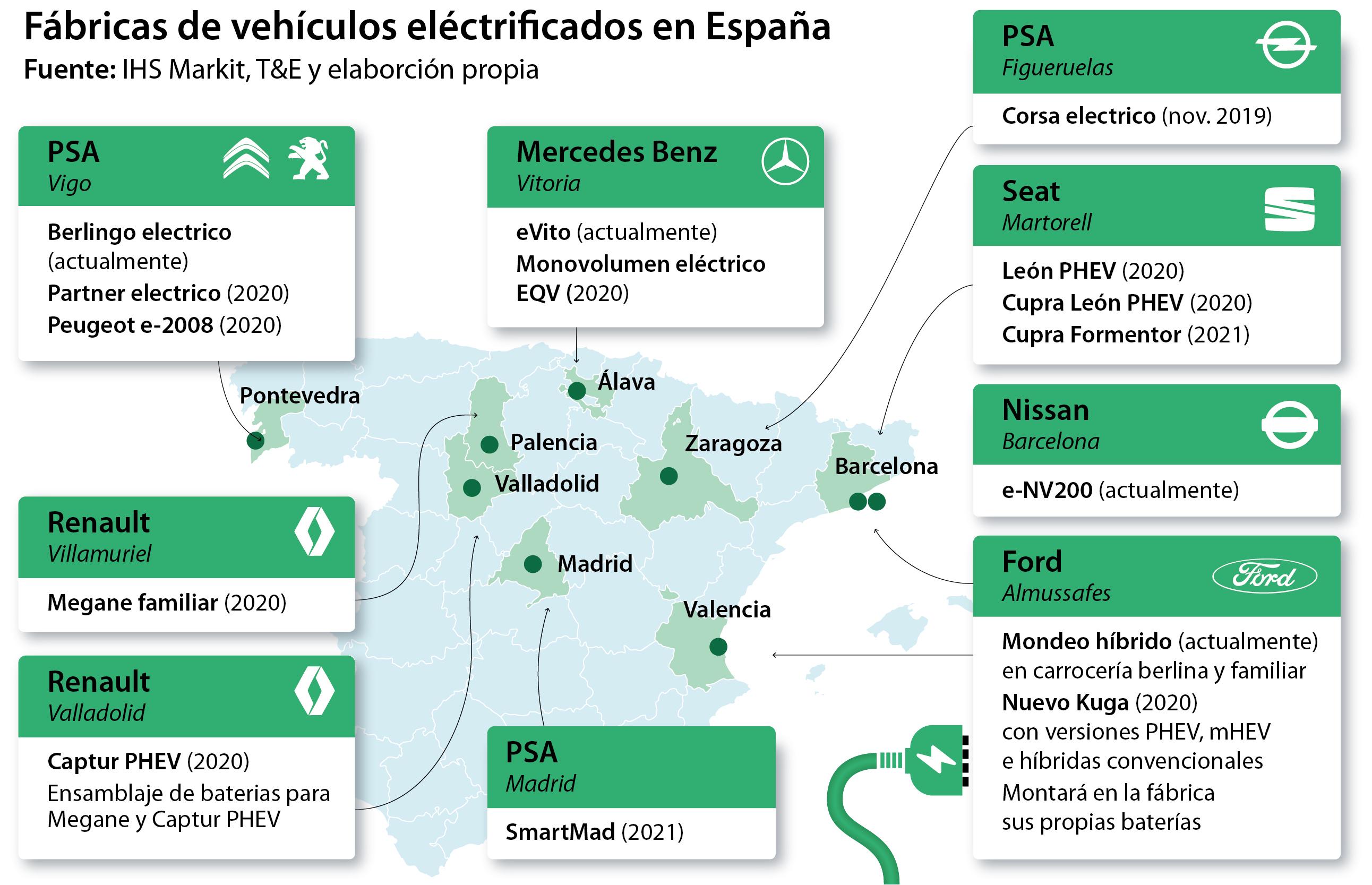 Las fábricas españolas se enchufan al automóvil eléctrico