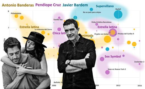 Javier Bardem, Penélope Cruz y Antonio Banderas