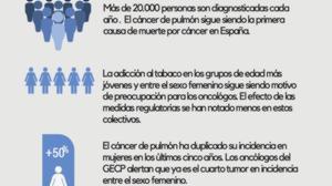 Cáncer de Pulmón 2015 España